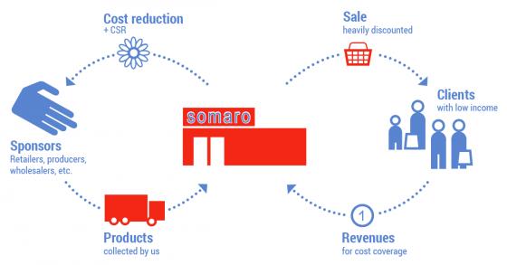 somaro - how it works